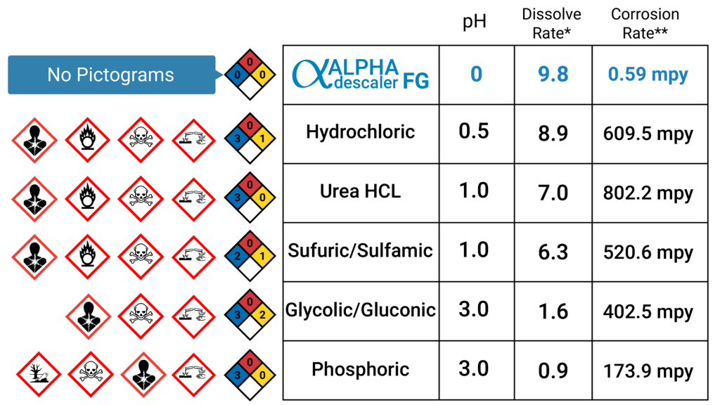 Chart showing the ph level, dissolve rate and corrosion rate of alpha descaler FG compared to other chemicals like Hydrochloric, Urea HCL, Sufuric, Glycolic, and Phosphoric
